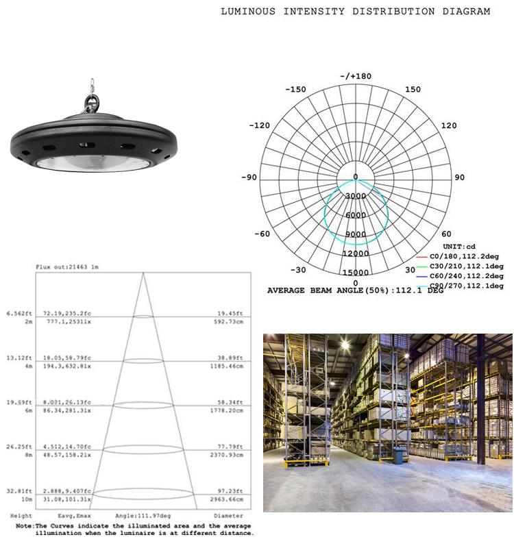 200W lux UFO