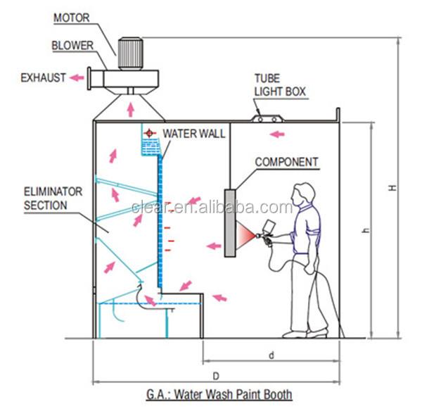 cortina de agua cabina de pintura  la cara abierta cabina de pintura utilizado para la madera