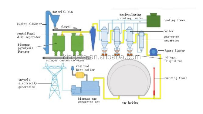 kingeta 500mw power plant boiler bumboo biomass gasifier generator rh alibaba com BWR Power Plant Diagram Power Plant Diagram Simple