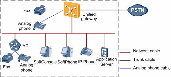Huawei U1911 Voip Gateway With Sip Ip Phone Pbx Function - Buy  Gateway,Huawei Gateway,Voip Gateway Product on Alibaba com