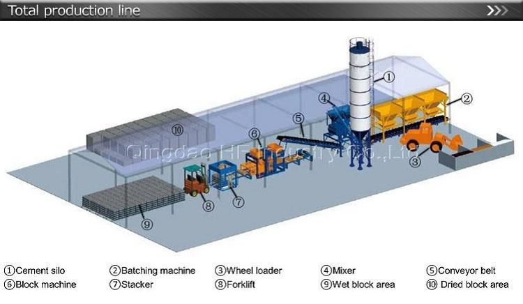 QT5-15 hydraulique Entièrement Automatique bloc Faisant La machine/brique faisant la machine pour le bloc creux/pavés/bordures