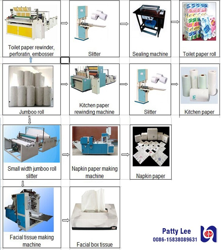 World Best Hemp Towels Paper Tissue Toilet Napkin Making And Cutter Winding Machine In Henan