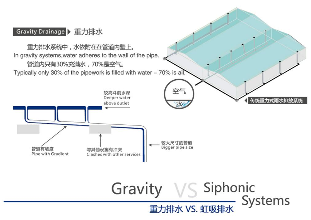 High Quality Hdpe Concentric Reducer Siphonic Roof
