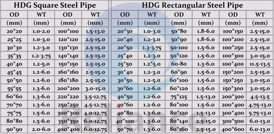 Galvanized pipe weight chart bing images