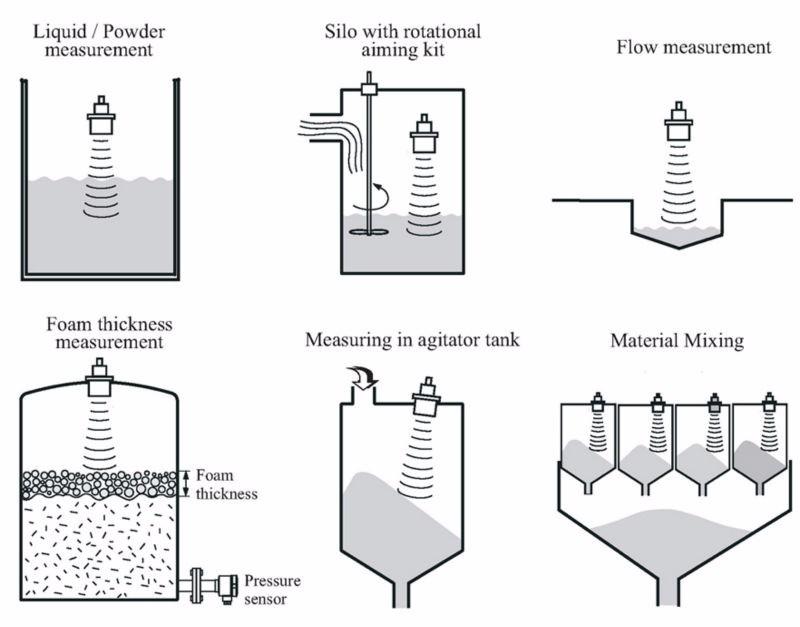 sewage sludge ultrasonic open channel flowmeter for water