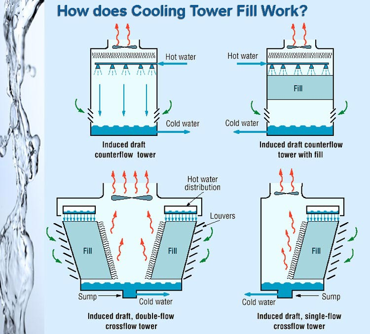 Closed Circuit Cooling Tower Cross Flow Cooling Tower Fill