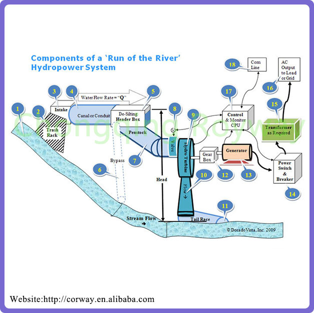 Factory Sell High Quality Micro Hydro Turbines,Design Of Water ...