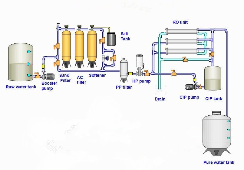 Molecolare Industriale di Trattamento Delle Acque Da Foro Macchina Ad Osmosi Inversa per Galvanica e Rivestimento