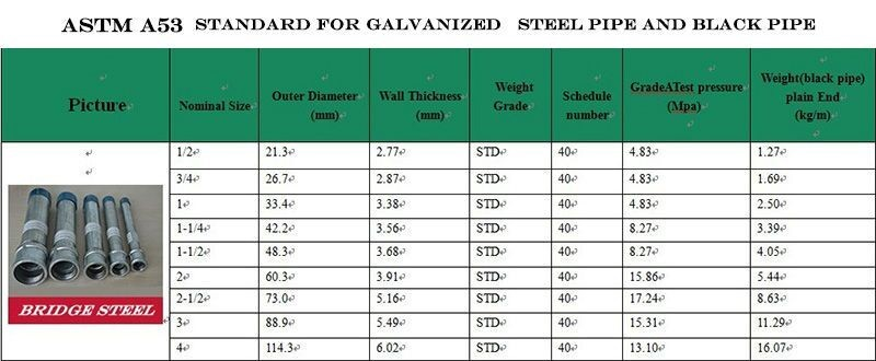 ms pipe price per kg schedule 40 black iron pipe u0026 astm a53 schedule