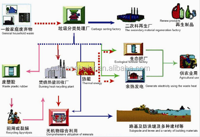 Agriculture and development in china best essay