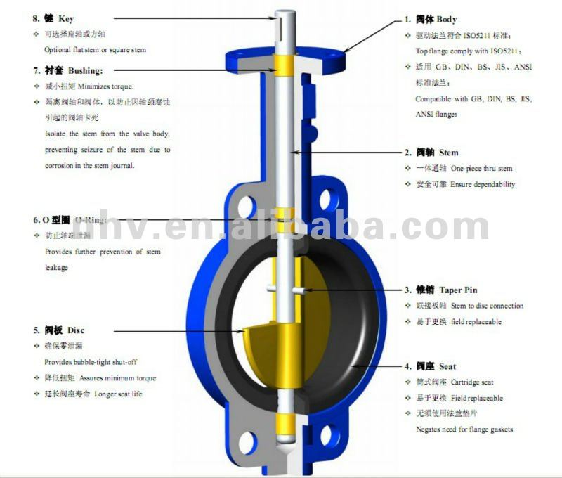 Manual Control Wafer Type Dn150 Butterfly Valve Manual Guide