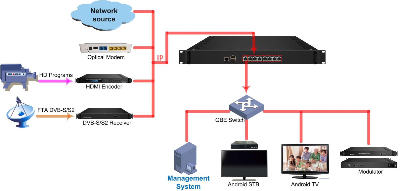 7 IP Over UDP HTTP RTSP HLS To HTTP(Unicast) and UDP(Multicast) IPTV  Gateway, View IPTV Gateway, Shineco Product Details from Chengdu Shineco