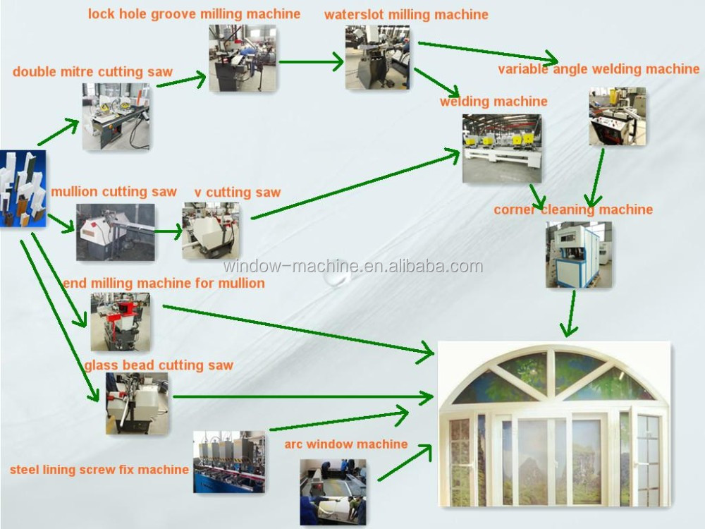 PVC double cutting machine