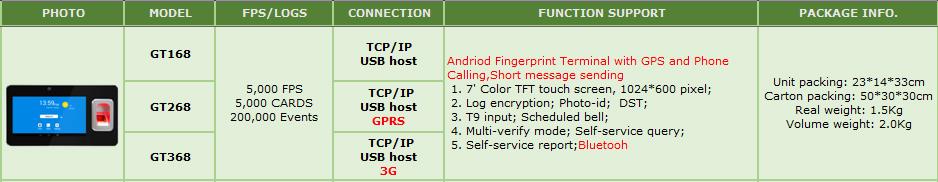 स्कूल पोर्टेबल फिंगरप्रिंट समय उपस्थिति समर्थन 3G और संदेश भेजने GT368