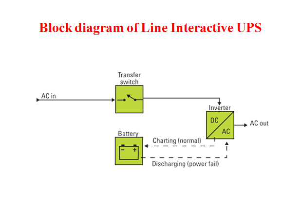 Ups Circuit Block Diagram on ups circuit design, slc 500 power supply wiring diagram, as is to be diagram, schematic diagram, ignition switch diagram, ups installation, ups computer, vmware view diagram, switching power supply diagram, proxy diagram, relay diagram, ballast diagram, wind energy diagram,