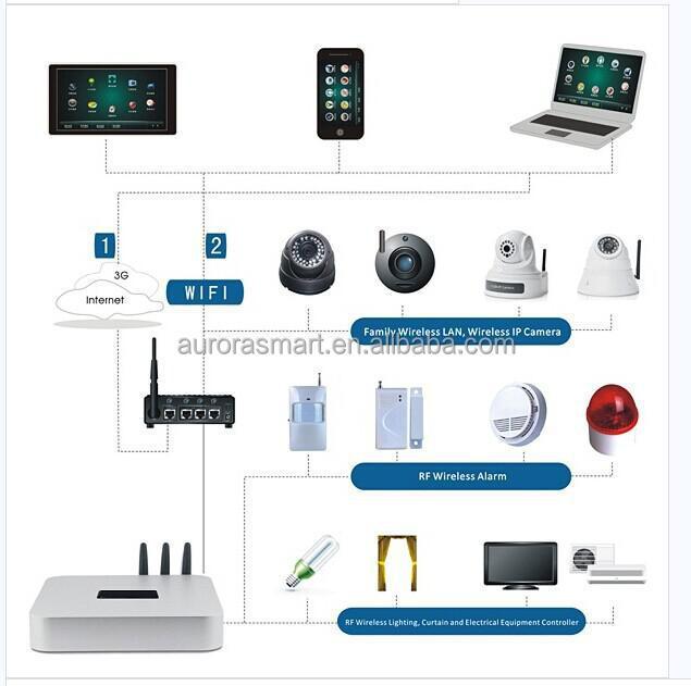 Wireless Zigbee Smart Home System Zigbee Gateway Buy