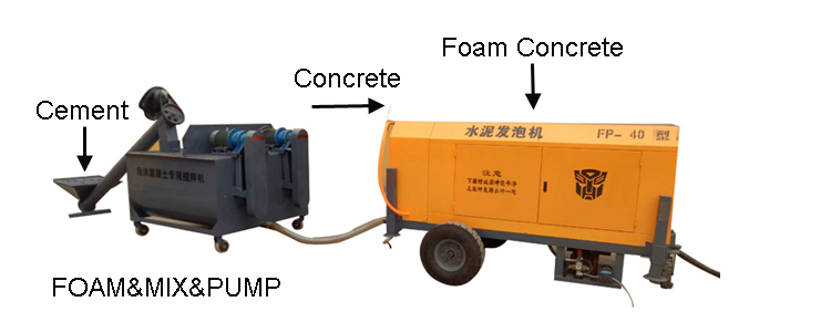 Generator Block Making Mixer Wall Panel Equipment Mold Foam Concrete  Machine - Buy Foam Concrete,Foam Concrete Machine,Rbm Foam Concrete Machine