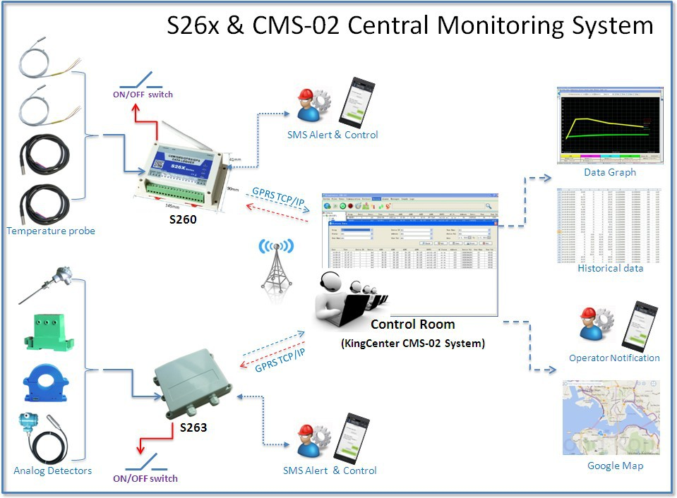 Gsm Gprs Analog Logger With Pc Software System,Monitor Temperature ...