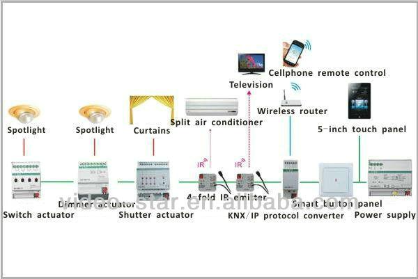 Knx Id Produk 60419715203