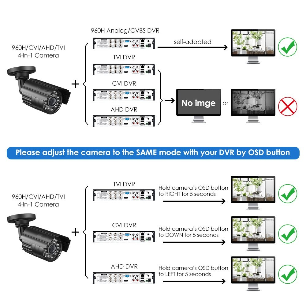 4CH 1080N AHD DVR Security Camera System Home Video Surveillance With AHD 720P Outdoor Wide Angle Day/Night Vision