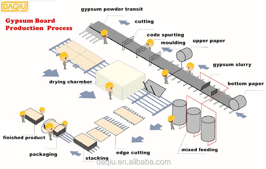 Sheetrock gypsum board buy mm drywall