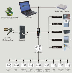 RF Card Key hotel room access control lock system