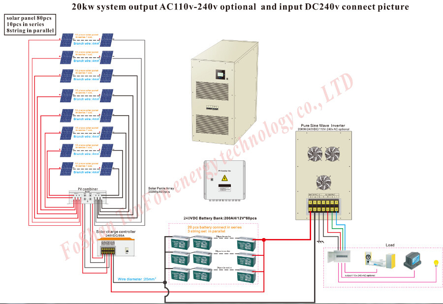 Solar panel system 30kw grid tied for apartment solar for Solar panel layout tool