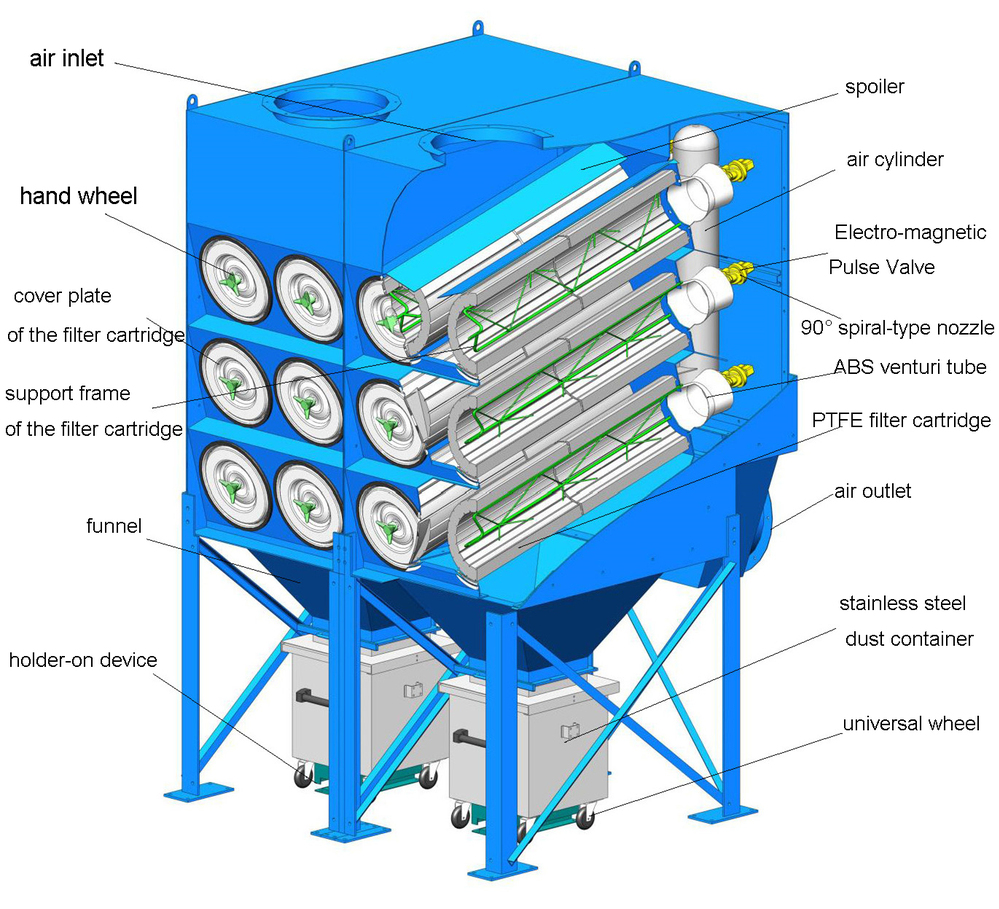 Industrial Cyclone Dust Collector System For Huge Amount