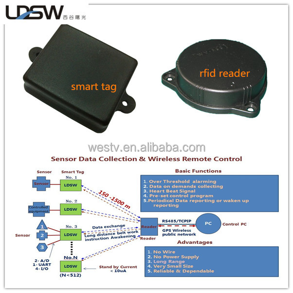Wireless Long Range Active Rfid Sensor Tag For Data Collection ...