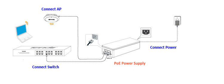 High quality PoE Power Supply 48V 24W POE Injector Ethernet Adapter for Surveillance CCTV Security IP Camera