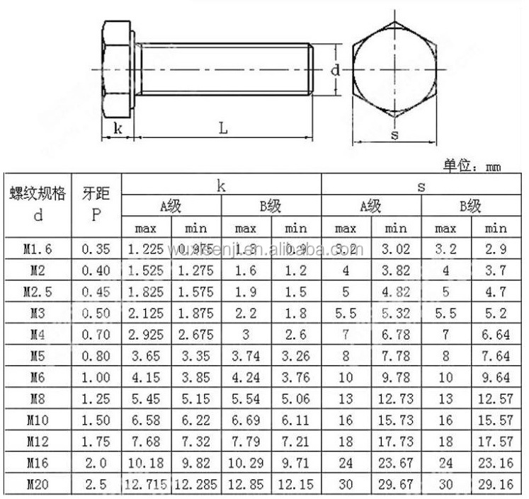 machine sizes explained