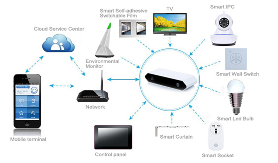 Infrarood Controle TV en Airconditioner, smart switch, WiFi Afstandsbediening Smart Domoticasysteem