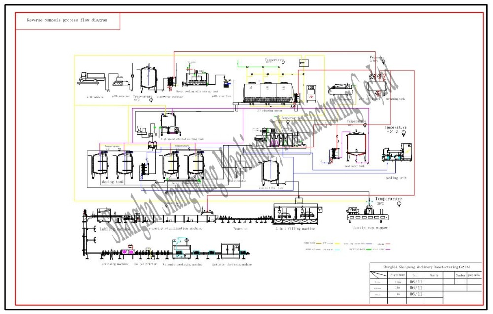 flow chart  automatic dairy production line for milk/yogurt