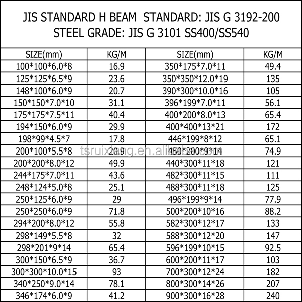 Jis Standard Jis G 3101 Ss400 Ss540 H Beam Buy H Beam H
