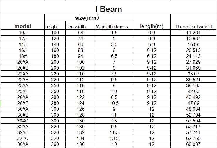 Standard Steel I Beam Sizes 250 118 10mm I Beam