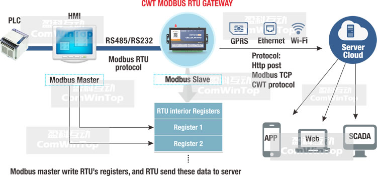 Cwt5018 Gsm Gprs 3g Ethernet Wifi Rs232 Rs485 Modbus Rtu To Tcp Master  Slave Data Logger Converter Gateway - Buy M2m Controller,M2m Gateway,Iot
