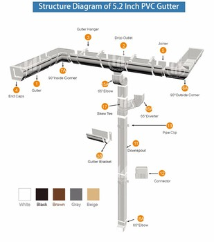 2016 Factory Direct Sell Valley Eaves U Gutter Buy