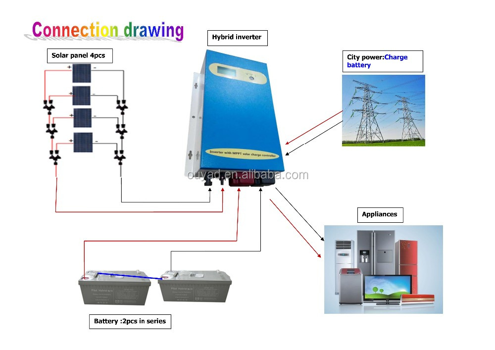 2kw Green Energy Off Grid Solar System At A Low Price