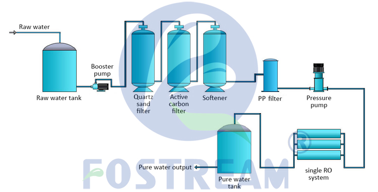 Fostream 1000LPH Zand Filter Activated Carbon Waterontharder Uv R O Zuiver Water Filtratie Purifier Ro Waterbehandeling Apparatuur