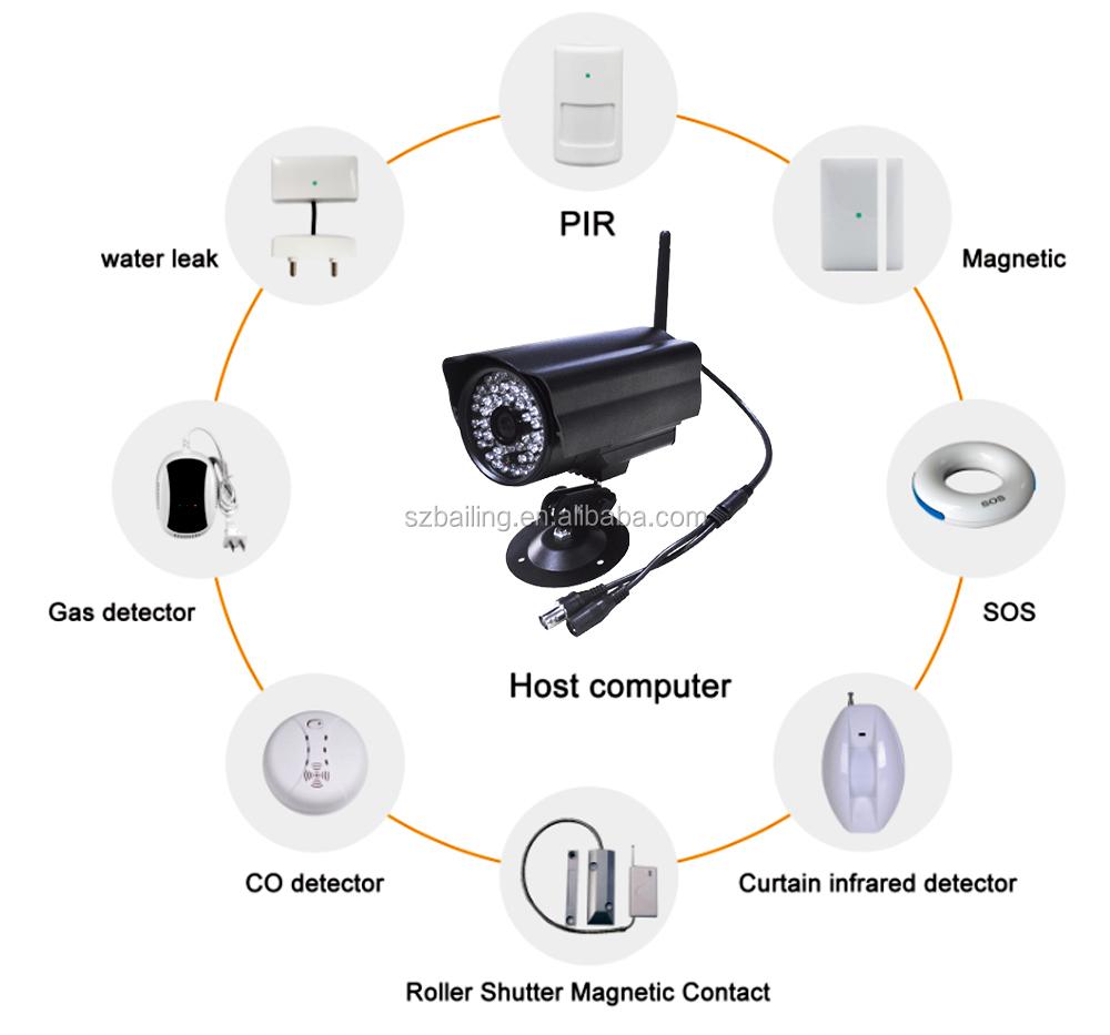 Hot Sale Ip Camera Wireless Home Security Cctv Camera Gsm Camera Alarm System Buy Gsm Ip Camera Home Security Camera Wireless Cctv Camera Product On Alibaba Com