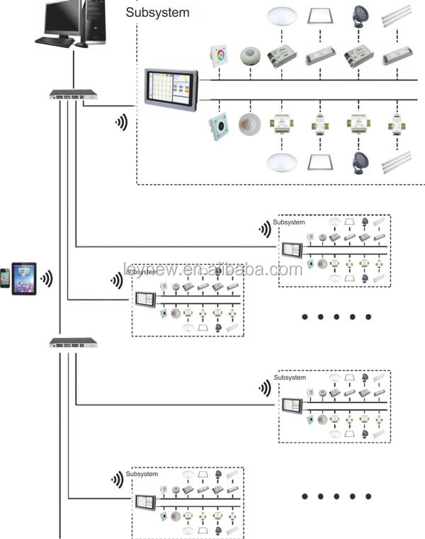 nieuwe ontwerp dali touchscreen master controller voor dali verlichting controle systeem