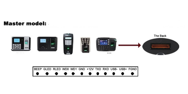 FR1200 IP65 waterproof biometric Fingerprint slave reader support communication RS485/232