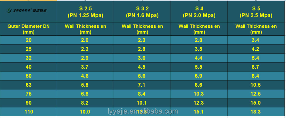 Ppr pipe size chart for hot and cold water system buy