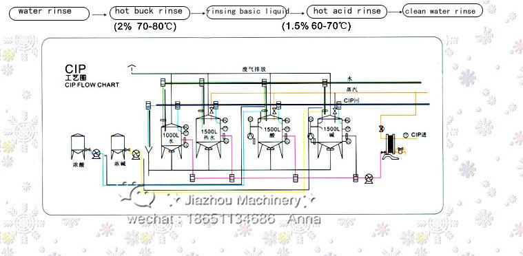 M 225 Quina Autom 225 Tica Cip De Sistema De Limpieza De La