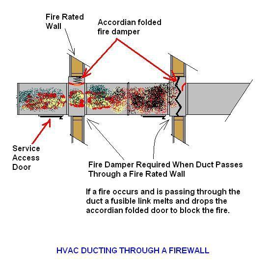 Galvanized steel smoke automatic motorized duct fire for Motorized smoke fire damper