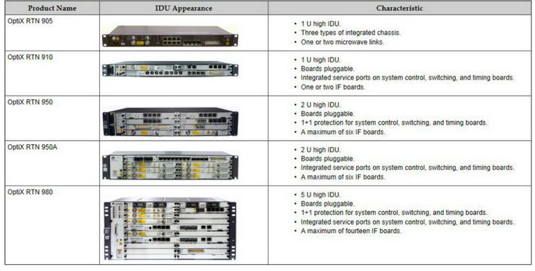 Huawei optix rtn 910 pdf crisechart.
