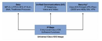Download Activate License Cisco 2900 - tubechess