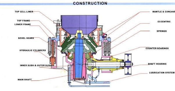 SBM durable single cylinder hydraulic cone crusher