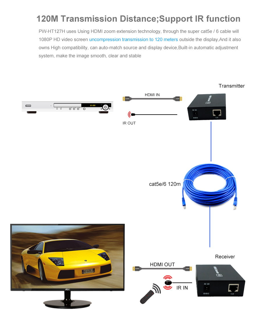 120M HDMI Extender HD 1080P IR transmitter and receiver over single Ethernet cat 5e/6 cable