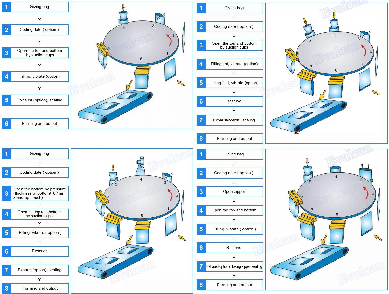 Automatische flüssige Doypack-Beutelverpackungsmaschine